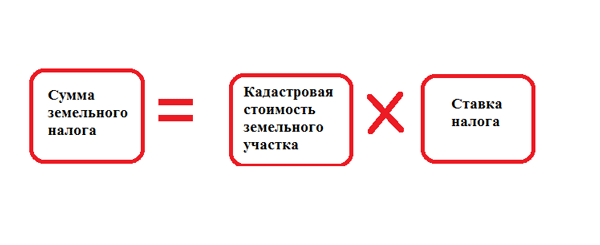 Как рассчитать земельный налог: от чего зависит, пример, формула
