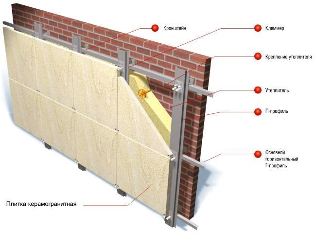 Алюминиевые фасадные системы для вентилируемого фасада ?