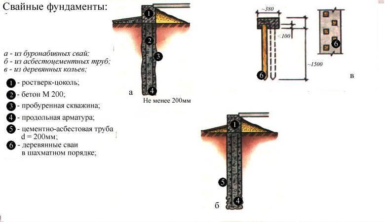 Оголовки для винтовых свай: размеры диаметра материалов 108, 89 и 57 мм, а также крепление бруса своими руками