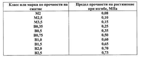 Полистиролбетон гост: обзор материала