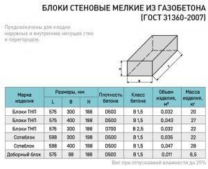 Кладка перегородок из кирпича: цена за м2 (1 кв.м), требования к внутренней кирпичной стене по снип и сп, этапы работ по возведению конструкции внутри дома
