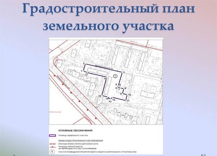 Градостроительный план земельного участка 2021