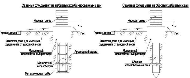 Свайно-забивной фундамент (буронабивной) для частного дома: устройство, плюсы и минусы, отзывы, а также схема отделки