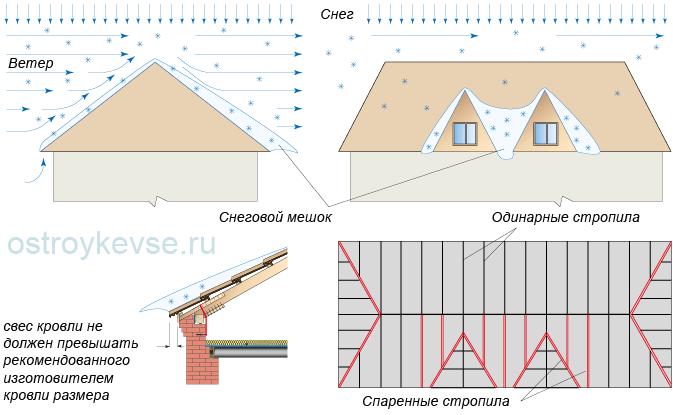 Расчет снеговой нагрузки на кровлю: сколько весит снег и как рассчитать давление на плоскую крышу