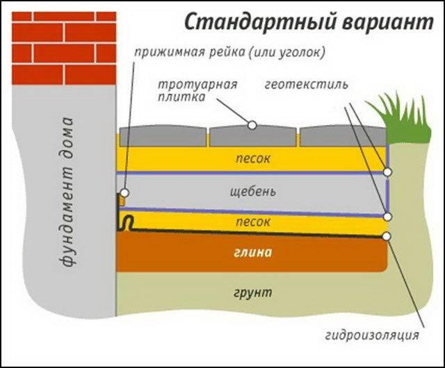 Технология утепления отмостки пенополистиролом своими руками
