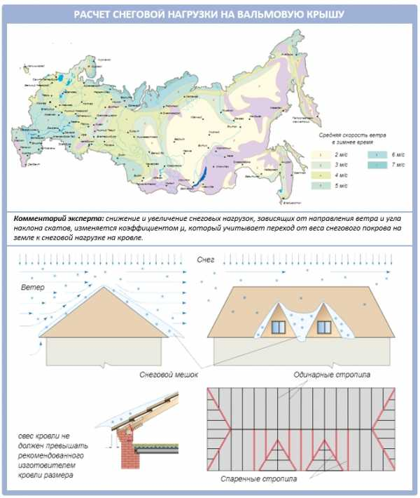 Принцип расчета металлочерепицы на крышу
