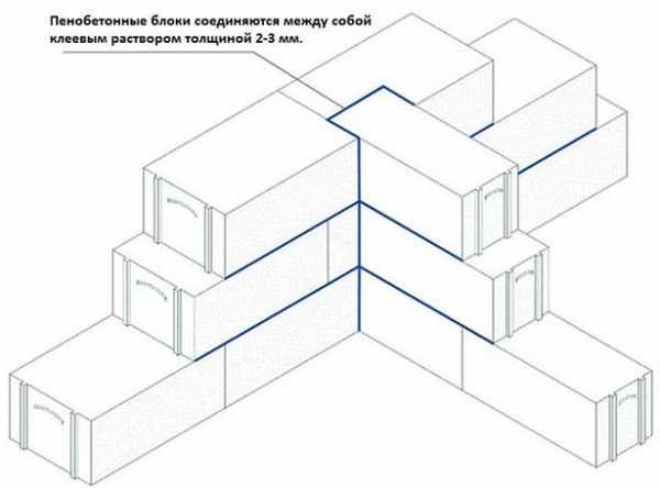 Блоки для внутренних перегородок: виды и как выбрать