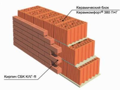 Нужно ли утеплять стены из керамических блоков?