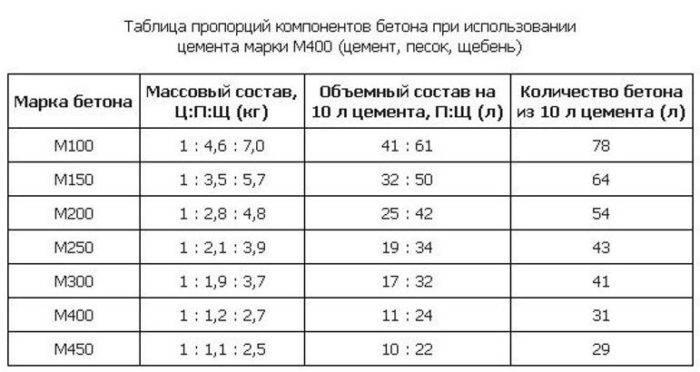 Раствор для кладки кирпича: пропорции, расход, правила замеса