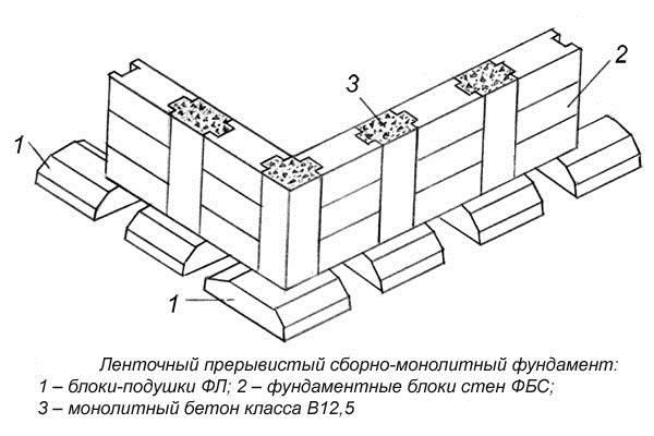 Сборный ленточный фундамент из блоков фбс: досто
