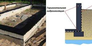 Гидроизоляция для фундамента: все способы и инструкция