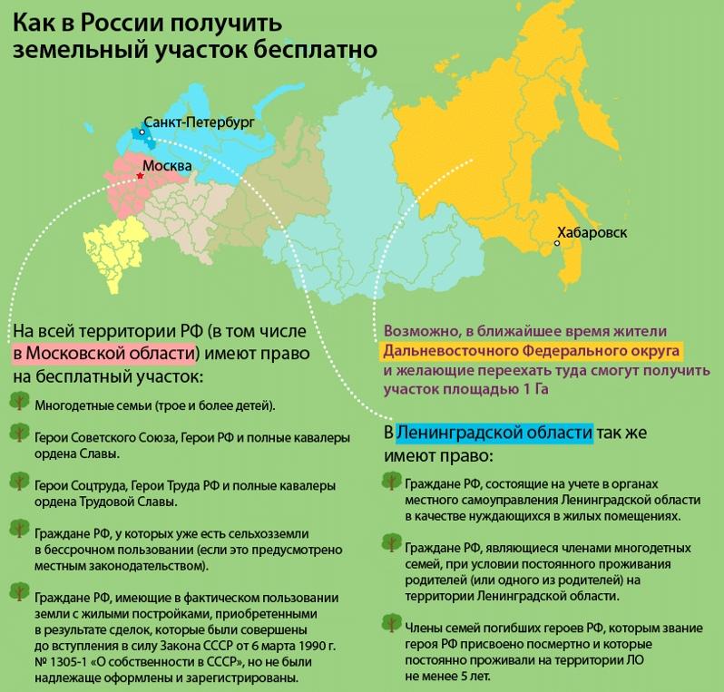 Земельный участок для многодетных семей в москве в 2021