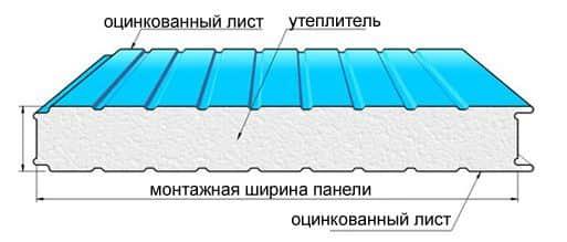 Перегородки из сэндвич панелей: устройство, преимущества, монтаж