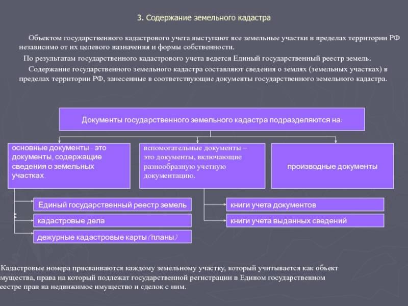 Земельный кадастр: что это такое, государственная кадастровая карта, регистрация и мониторинг земель росреестром