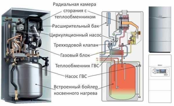 Как выбрать двухконтурный газовый котел для дома?