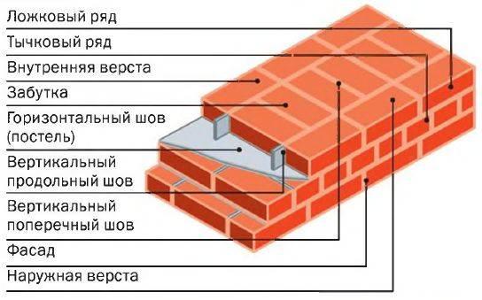 Колодцевая кладка стен из кирпича – методика обустройства