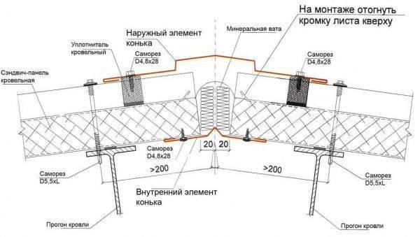 Конек крыши: разновидности коньков и этапы их установки