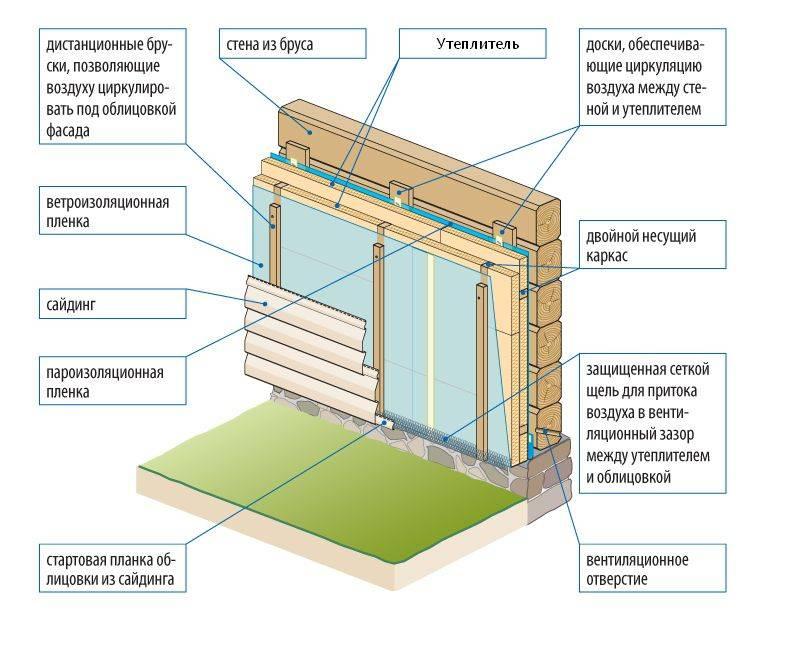 Утеплитель для стен деревянного дома снаружи под сайдинг — выбор лучшего варианта