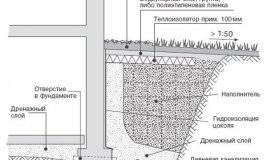 Как заделать трещину между домом и пристройкой: практические способы и инструкции