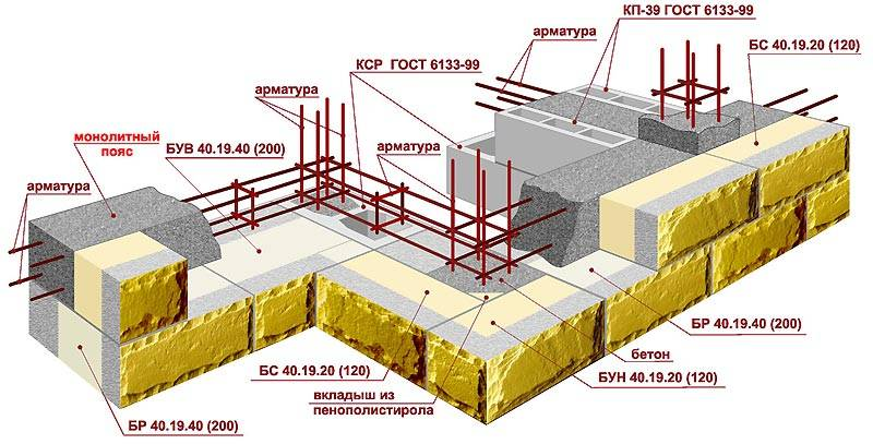Кладка газобетонных блоков: стоимость за кубометр и правильные способы экономии
