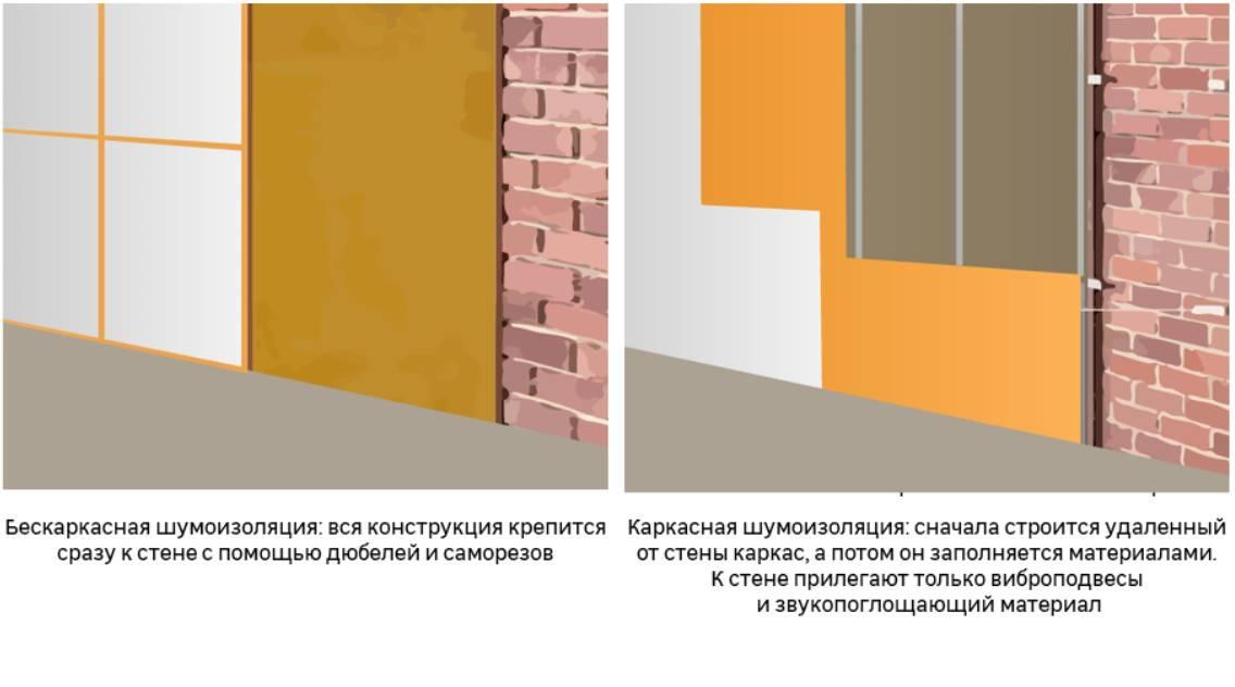 Шумоизоляция стен, какие материалы использовать