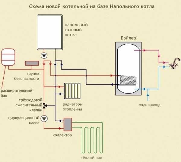Обвязка котла отопления своими руками: схемы для напольных и настенных котлов