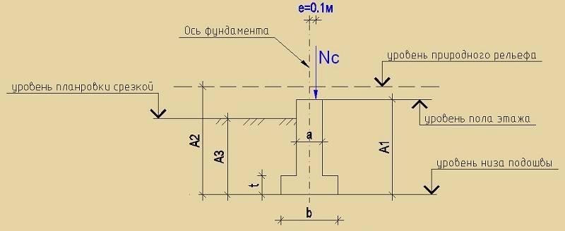 Как рассчитать кубатуру фундамента: пример, советы