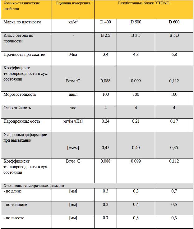 Лучший газоблок для строительства дома: рейтинг производителей в россии, сравнение товара разных фирм по качеству, рекомендации, как выбрать хороший материал