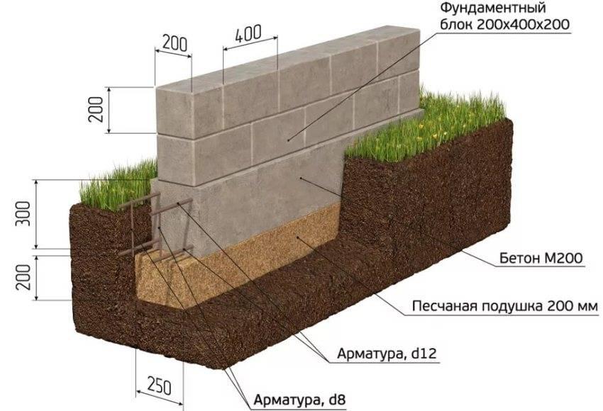 Строительные блоки: виды, характеристики – размеры и свойства, фото
