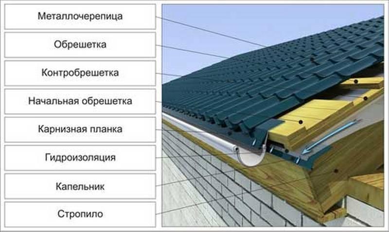 Капельник для крыши (40 фото): что это такое, варианты для металлочерепицы и мягкой кровли, устройство против конденсата в конструкциях из профнастила