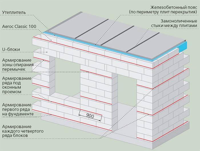 Армопояс для усиления стен в доме, выложенного из газобетона, армирование и полезные функции