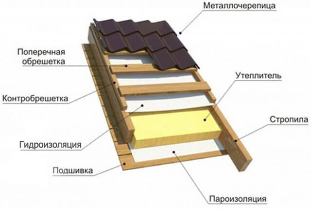 Гидроизоляция металлической кровли - кровля и крыша