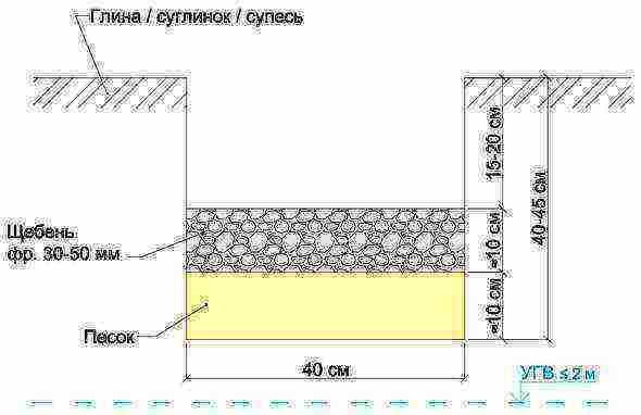 Назначение, разновидности и устройство подушки под ленточный фундамент