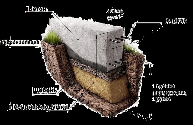 Технология ремонта ленточных фундаментов
