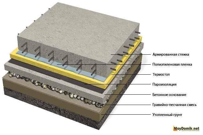 Незаглубленный ленточный фундамент: особенности, какую роль играет при пучинистых грунтах, а также технология возведения по этапам