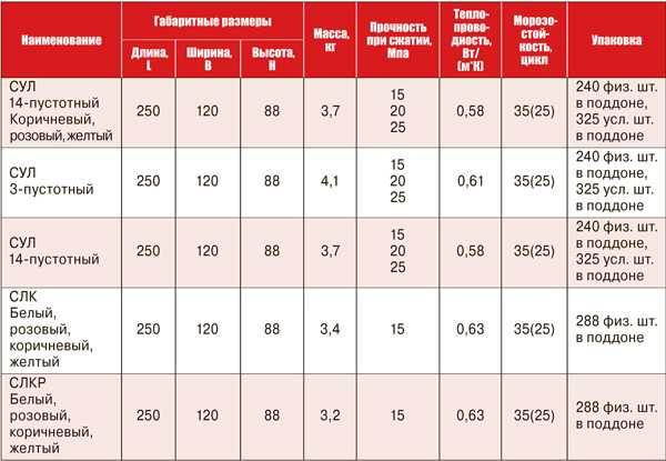 Рядовой кирпич: размеры полнотелого одинарного кирпича и его характеристики
