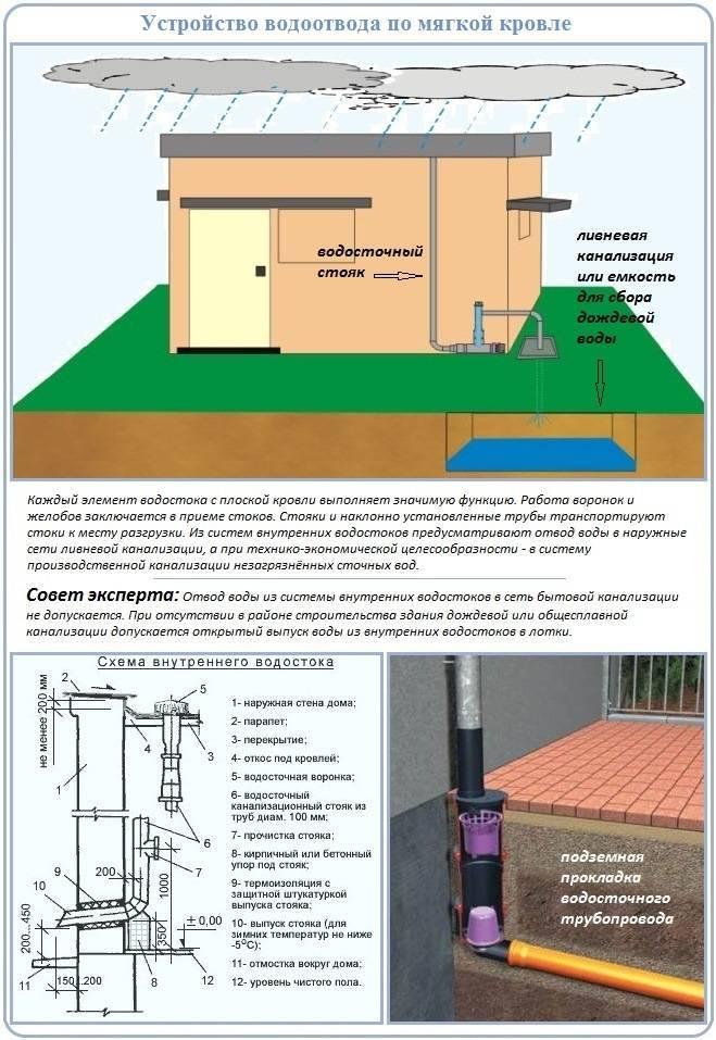 Внутренний водосток: устройство, основные типы, монтаж и устранение неисправностей