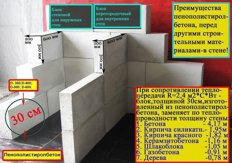 Блоки из полистиролбетона – достоинства и недостатки. пропорции для изготовления. нормативные документы