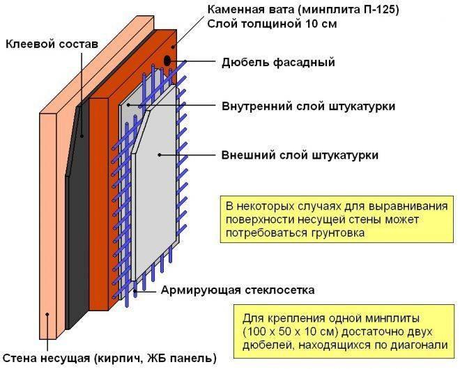 Как утеплить стены внутри в частном доме: выбор и характеристики различных утеплителей, монтаж изнутри