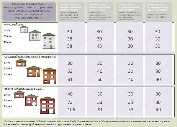 Расчет фундамента: как рассчитать кубатуру и ширину дома методом послойного суммирования, объем и осадку, расчет на опрокидывание