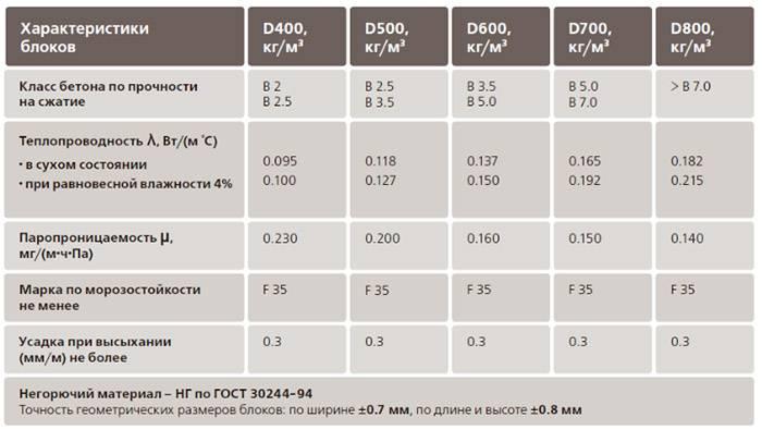 Калькулятор расчета количества керамзитобетонных блоков - с пояснениями