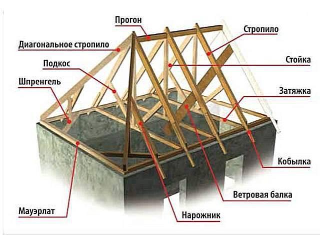 Вальмовая крыша своими руками: пошаговое руководство как сделать