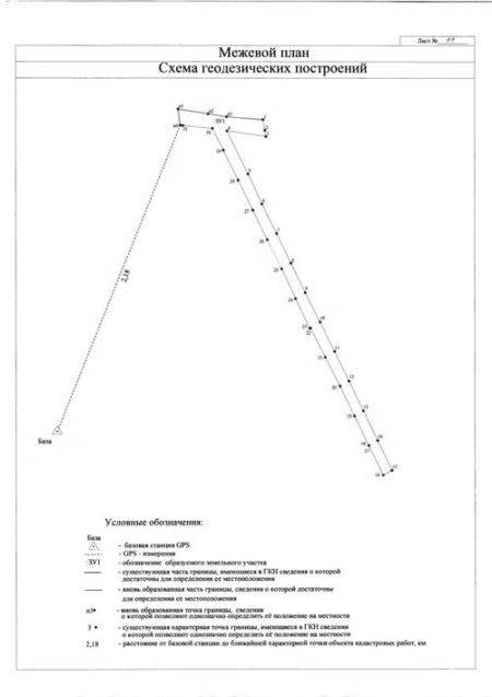 Что такое поворотные или характерные точки границ земельного участка
