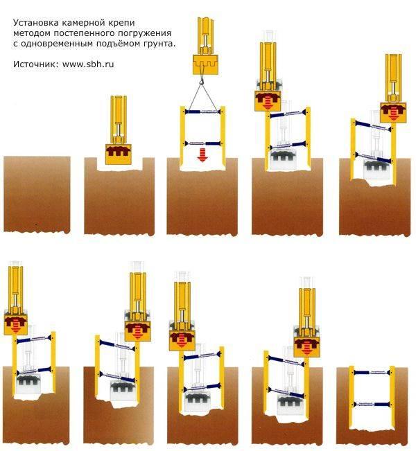 Организация и технология выполнения работ по устройству шпунтового ограждения из шпунта ларсен