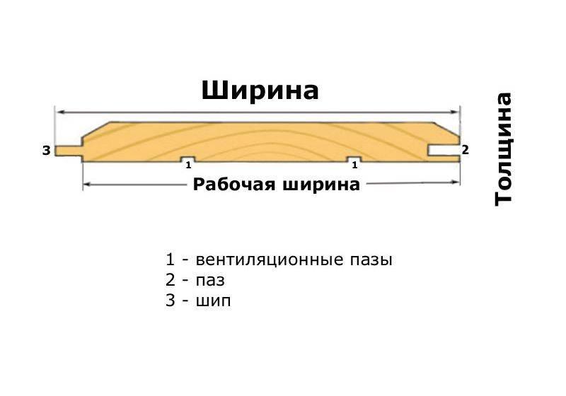 Использование имитации бруса для отделки дома