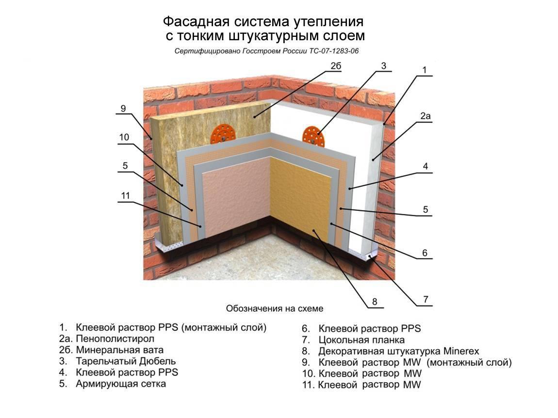 Способ утепления стен изнутри пенопластом своими руками - инструкция!