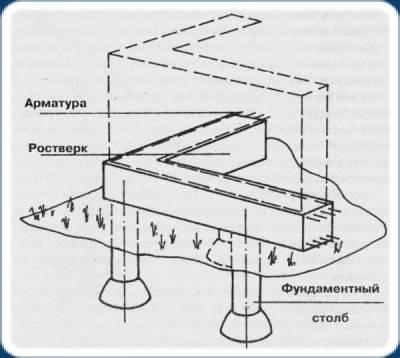 Особенности и технология армирования свайно-ростверкового фундамента