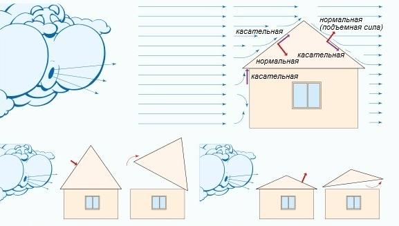 Как рассчитать высоту крыши правильно – самый простой и верный способ