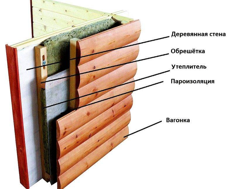 Технология утепления стен из пеноблоков изнутри и снаружи под сайдинг на примере минваты