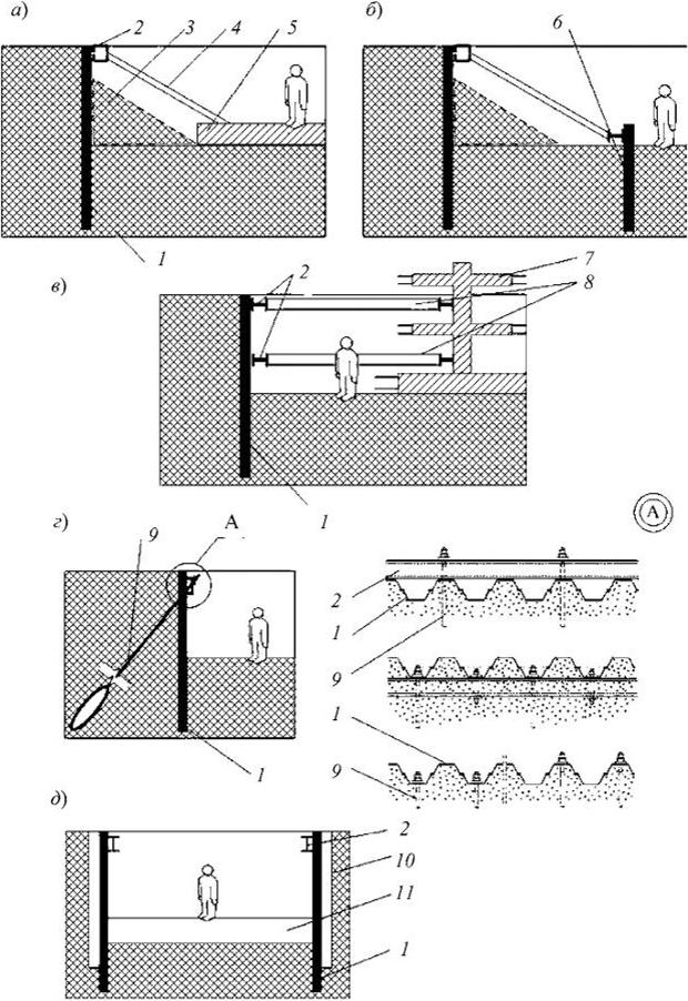 Шпунтовое ограждение котлованов: технология, методы, расчет цены